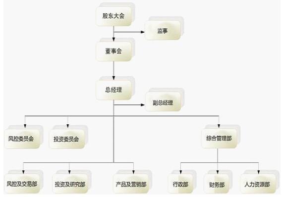 在组织结构方面,公司将股东会,董事会,监事会及经营管理层权责明确
